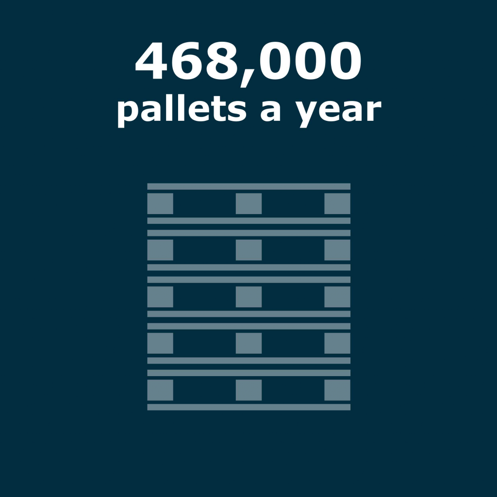 468,000 pallets per year image